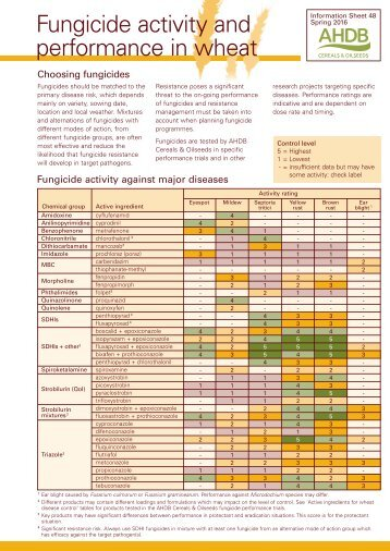 Fungicide activity and performance in wheat