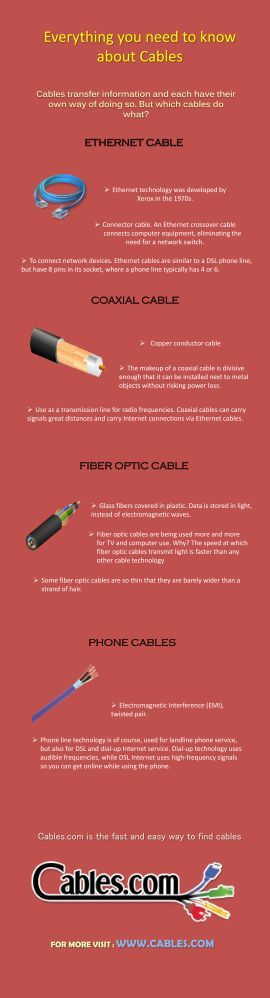Everything you need to know about Cables