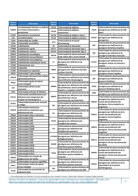 Lista de las enfermedades raras y sus sinónimos