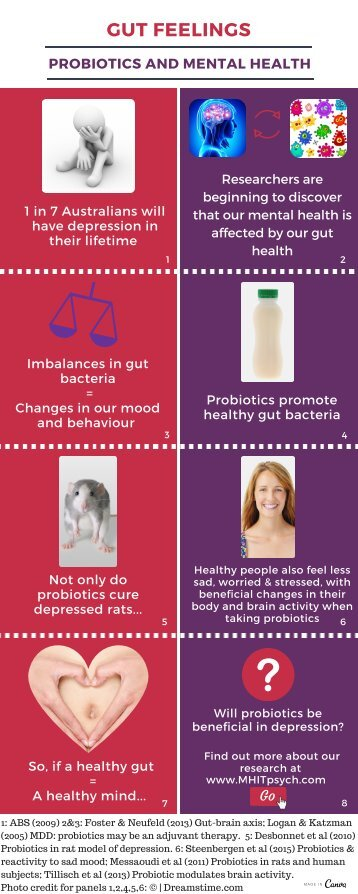 Probiotics and MH
