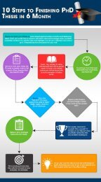 TEN STEPS TO FINISHING PHD THESIS WRITING IN 6 MONTH (INFOGRAPHIC)