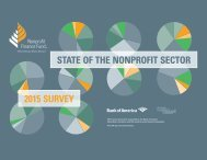 STATE OF THE NONPROFIT SECTOR 2015 SURVEY