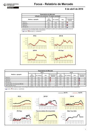Focus - Relatório de Mercado