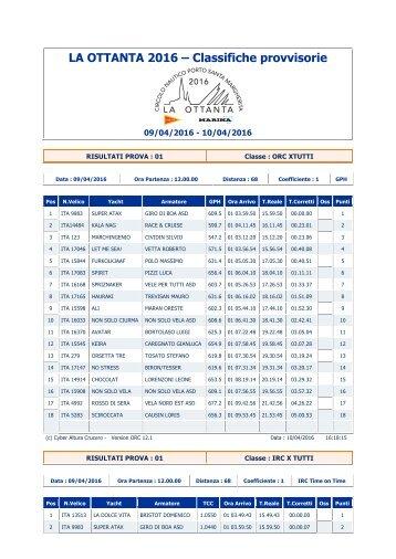 LA OTTANTA 2016 – Classifiche provvisorie