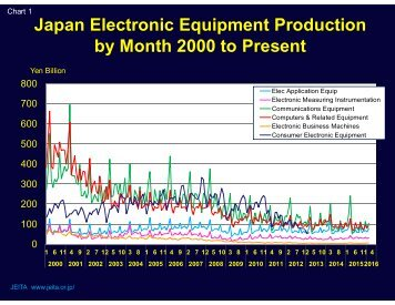 Japan Electronic Equipment Production by Month 2000 to Present