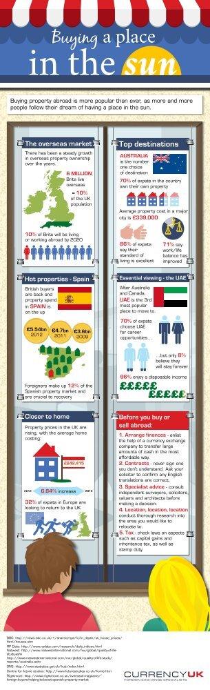 CurrencyUK - buying overseas properties Australia Spain UK