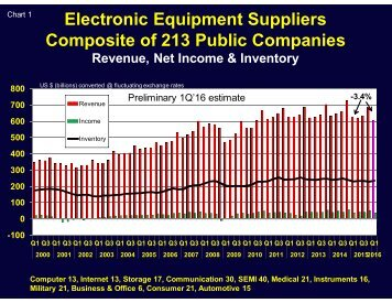 Electronic Equipment Suppliers Composite of 213 Public Companies