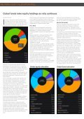 Reuters Asset Allocation Polls - Page 2