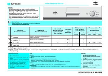 KitchenAid 345 395 80 - Dishwasher - 345 395 80 - Dishwasher DE (854276001430) Scheda programmi