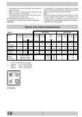 KitchenAid K 340 ES(W)/EU - Cooker - K 340 ES(W)/EU - Cooker CS (F028492) Istruzioni per l'Uso - Page 6