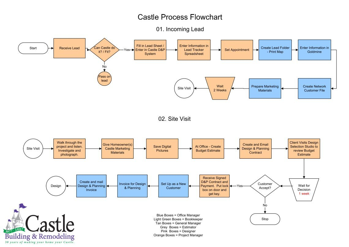 1 Free Magazines From Castlebricom Process Flow Diagram Visio 2007