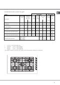 KitchenAid XBC 902 GH DC/HA - Hob - XBC 902 GH DC/HA - Hob PT (F048768) Istruzioni per l'Uso - Page 5