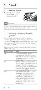 Philips Perfect replacement Télécommande universelle - Mode d'emploi - HRV - Page 4