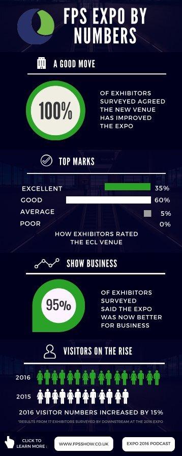 EXPO 2016 INFOGRAPHIC