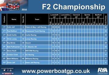 F2 Championship