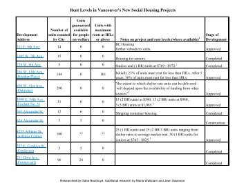 Rent Levels in Vancouver's New Social Housing Projects