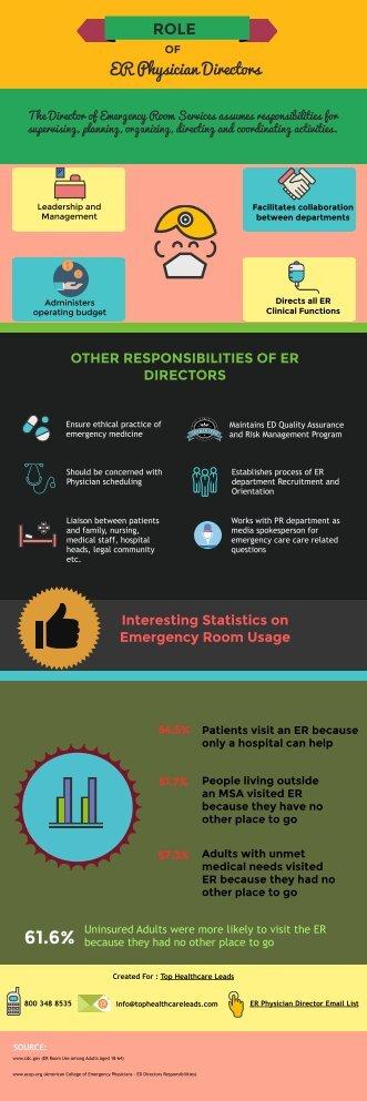 ER Physician Director Mailing List |ER Physician Director Database