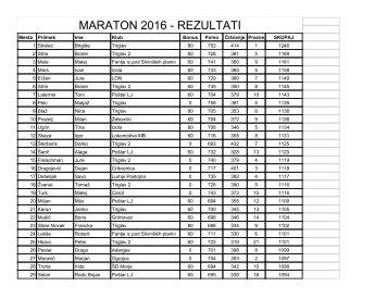MARATON 2016 - REZULTATI