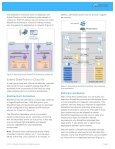 Migrating SharePoint Applications to vCloud Air - Page 3