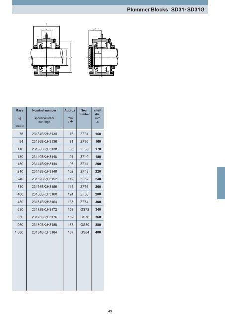 NTN - Plummer Blocks