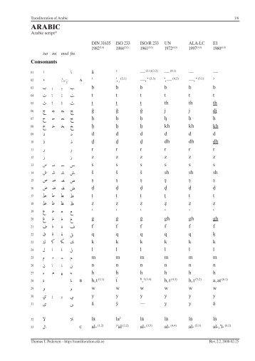 Arabic - Transliteration of Non-Roman Scripts - Institute of the Estonian