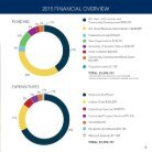 2015 Maine SBDC Annual Report - Page 7