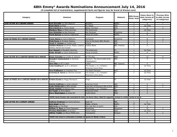 68th Emmy® Awards Nominations Announcement July 14 2016