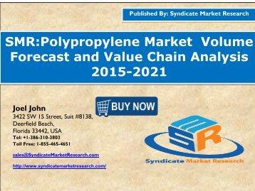 Polypropylene Market