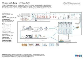 20505070 Schematic Fleischverarbeitung