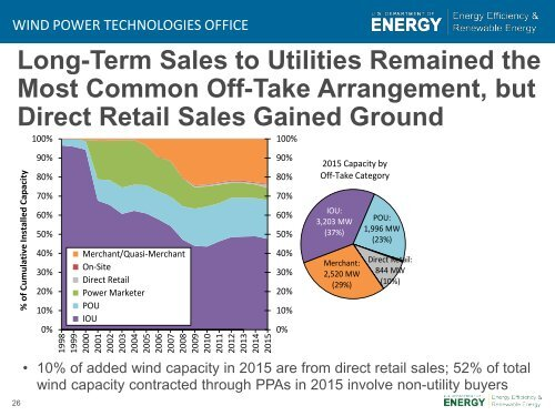 2015 Wind Technologies Market Report Summary