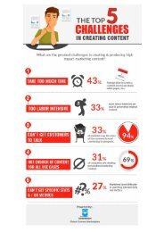 How to Overcome the Top 05 Content Creation Challenges