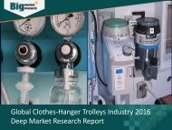 Clothes-Hanger Trolleys Industry Analysis, Strategies & Growth