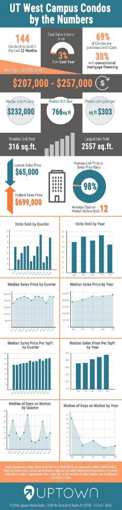 UT Austin West Campus Condo Sales by The Numbers