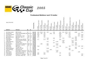 Punkte Classic Cup 2005 - ADAC Motorsport