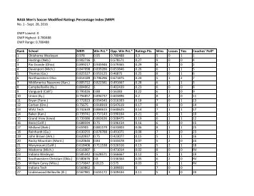 NAIA Men's Soccer Modified Ratings Percentage Index (MRPI) RV