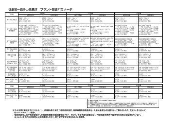 福 島 第 一 原 子 力 発 電 所 プラント 関 連 パラメータ