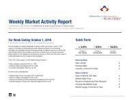 Weekly Market Activity Report