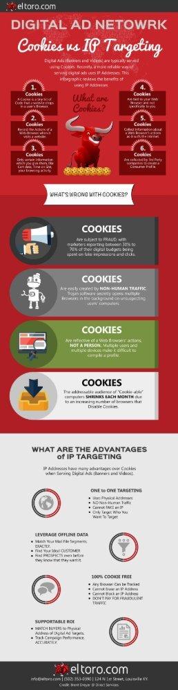Cookies vs IP Addresses for Digital Marketing