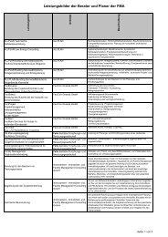 Leistungsbilder der Berater und Planer der FMA