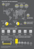 EY Global IPO Trends - Page 5