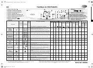 KitchenAid STEAM 1400 W - Washing machine - STEAM 1400         W - Washing machine BG (859293810000) Scheda programmi
