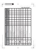 KitchenAid PDP 600 - Washing machine - PDP 600 - Washing machine PL (858042310000) Scheda programmi - Page 3