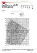 Wickelfalzrohre (alle Ausführungen)  - LBF-IT - Seite 2