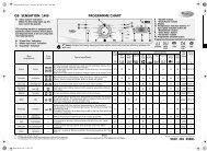 KitchenAid Sensation 1400 - Washing machine - Sensation 1400 - Washing machine EN (859213812500) Guide de consultation rapide