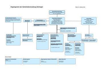 Organigramm der Gemeindeverwaltung - Tutzing