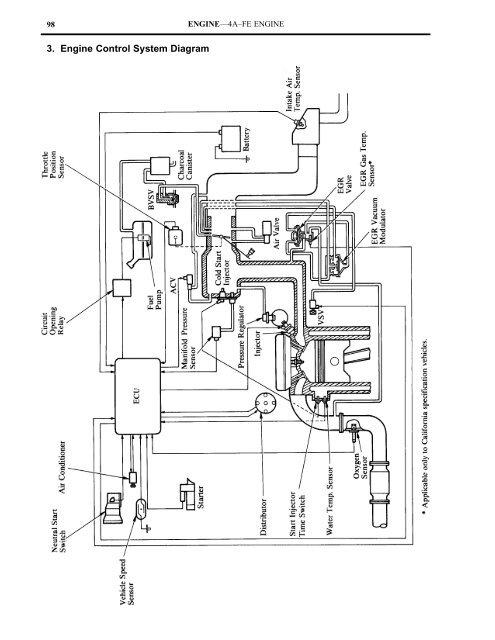ENGINE—4A–FE ENGINE 9Yumpu