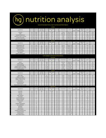 nutritional analysis Please explain the nutritional analysis listed at the bottom of each recipe how  much of each item mentioned is on or below the recommended level —mh.