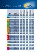 Auf die Anforderungen des Marktes antwortet Lupos mit ... - JAL Group - Seite 5