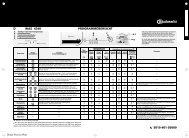 KitchenAid WAS 4340 - Washing machine - WAS 4340 - Washing machine DE (855452703000) Scheda programmi