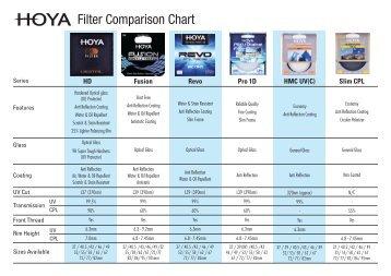 HOYA_Filter Comparison Chart